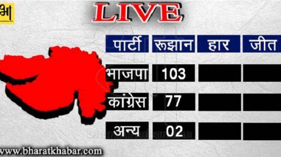 गुजरात जनादेश: 182 सीटों पर आए रूझान, भाजपा का शतक